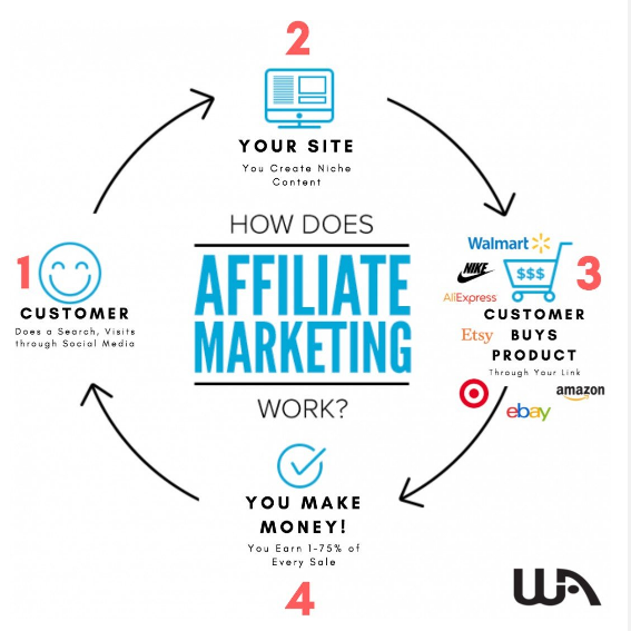An illustration of the affiliate marketing cycle